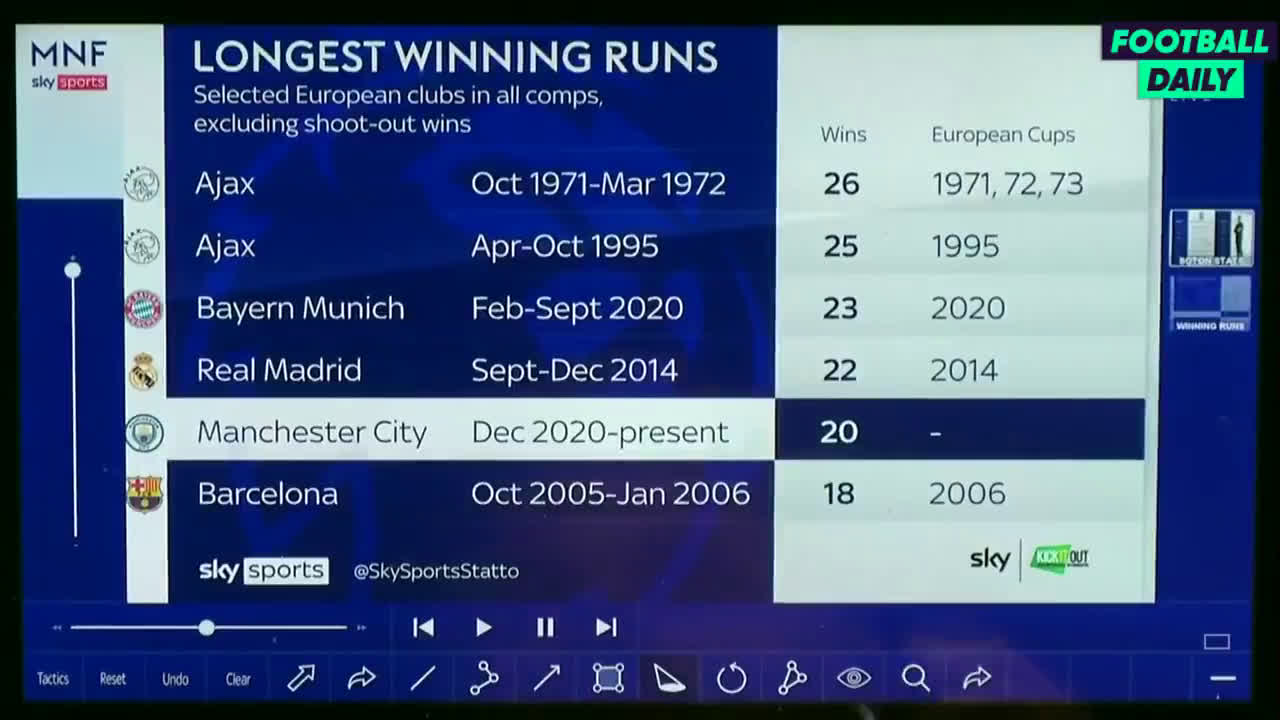 Carragher on Manchester City's win streak: