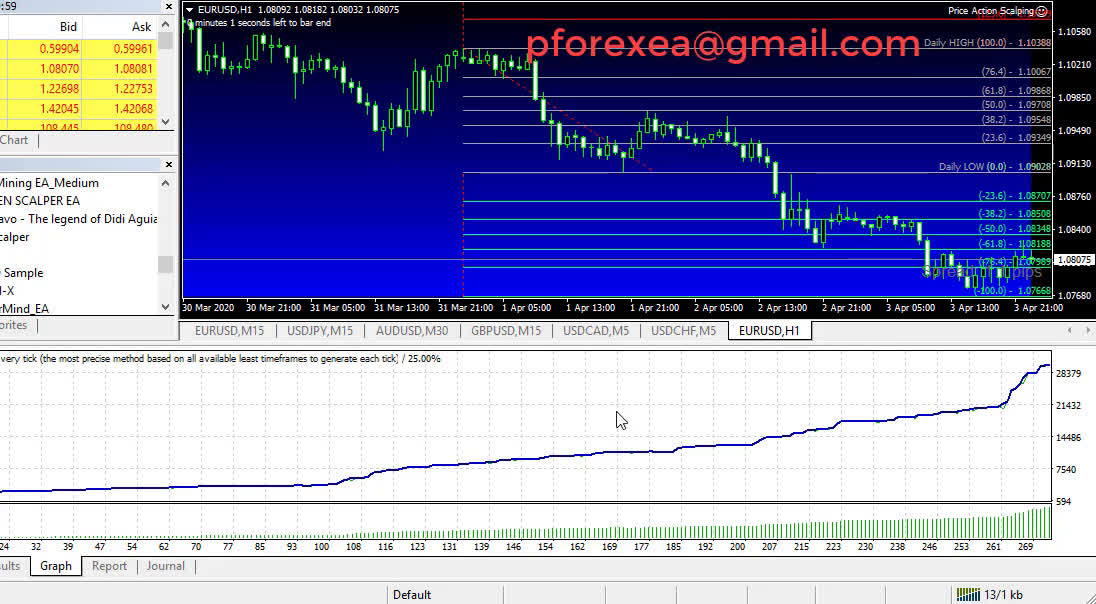 Price action indicator binary options square betting board